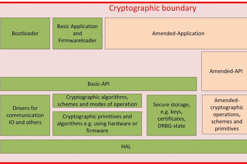 Krypto Bedeutung in Informationssicherheit